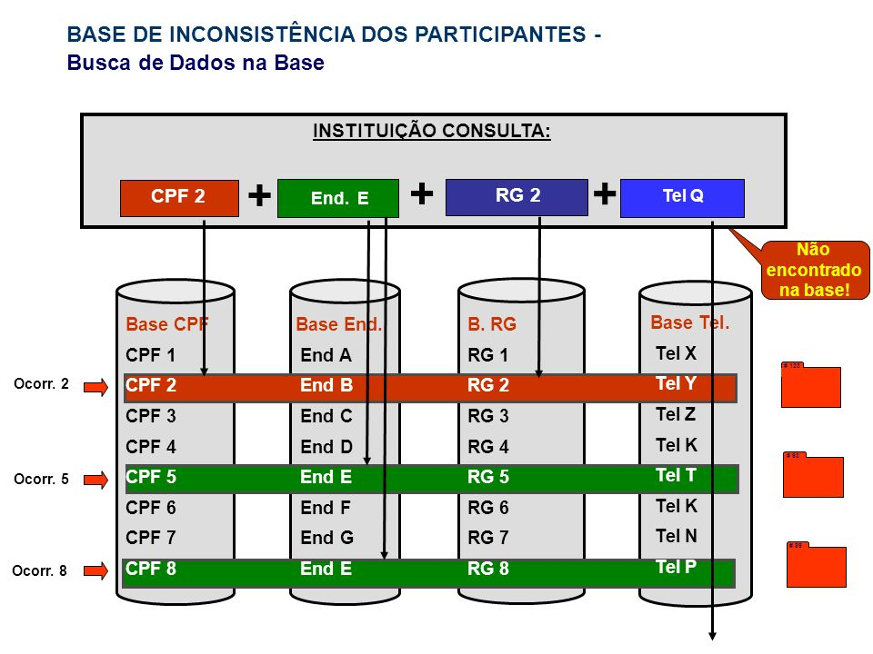 BASE DE INCONSISTÊNCIAS - Dados da Ocorrência Conceito: Dados Atuais e Passados sobre Fraude e Suspeita de Fraude Data da Inclusão (Serasa) Data da ocorrência (Cliente) Segmento do Participante (Serasa) Modalidade de Crédito (Cliente) Categoria da Inconsistência (Cliente) Crédito Concedido (S/N) (Cliente) Dados da Ocorrência # 3 # 2 # 1 CPF RG Nome Endereço Residencial Endereço Comercial Telefone Residencial Telefone Comercial Telefone Referência Pessoal Telefone Celular