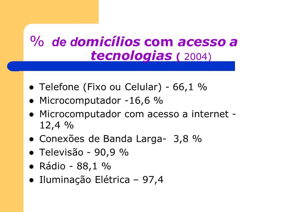 % de d omicílios com acesso a tecnologias ( 2004) Telefone (Fixo ou Celular) - 66,1 % Microcomputador -16,6 % Microcomputador com acesso a internet -