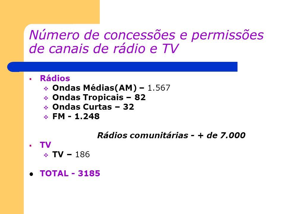 Número de concessões e permissões de canais de rádio e TV Rádios Ondas Médias(AM) – 1.567 Ondas Tropicais – 82 Ondas Curtas – 32 FM - 1.248 Rádios com