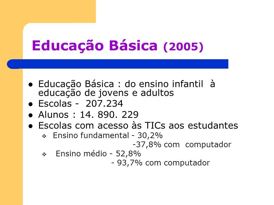 Educação Básica (2005) Educação Básica : do ensino infantil à educação de jovens e adultos Escolas - 207.234 Alunos : 14. 890. 229 Escolas com acesso