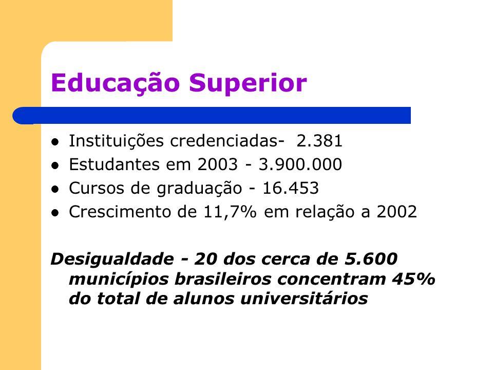 Educação Superior Instituições credenciadas- 2.381 Estudantes em 2003 - 3.900.000 Cursos de graduação - 16.453 Crescimento de 11,7% em relação a 2002