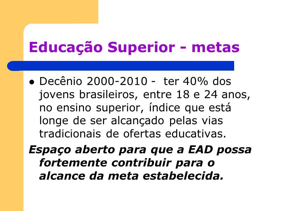 Educação Superior - metas Decênio 2000-2010 - ter 40% dos jovens brasileiros, entre 18 e 24 anos, no ensino superior, índice que está longe de ser alc
