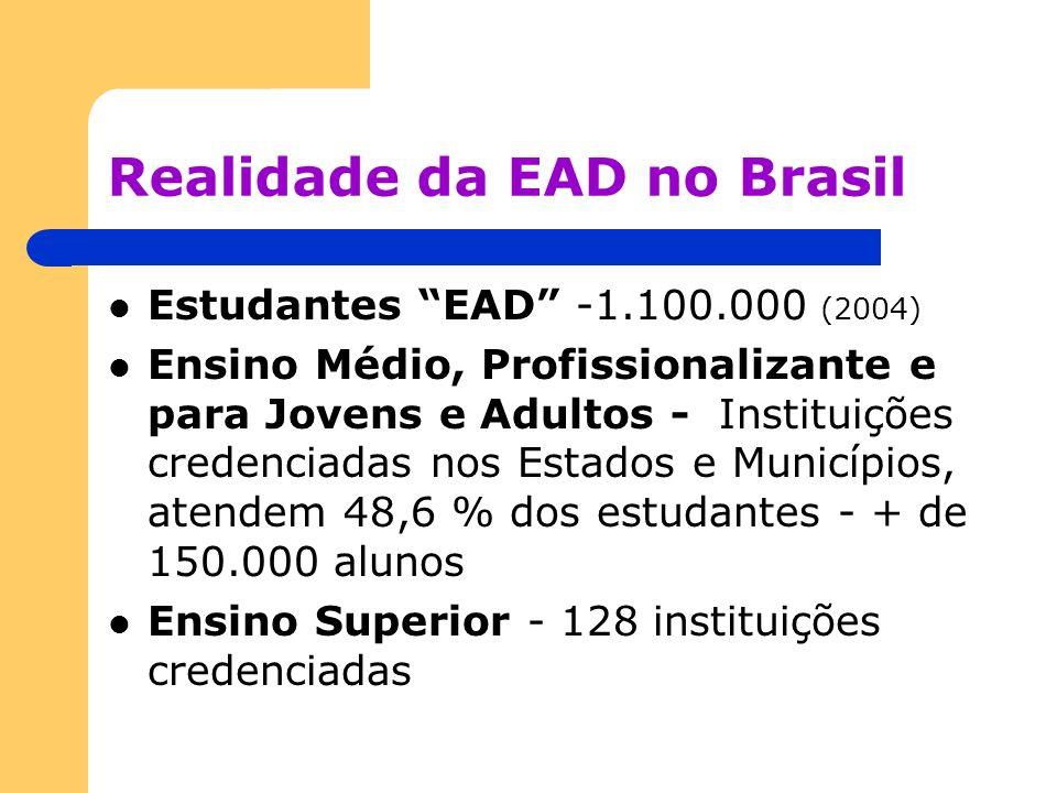 Realidade da EAD no Brasil Estudantes EAD -1.100.000 (2004) Ensino Médio, Profissionalizante e para Jovens e Adultos - Instituições credenciadas nos E