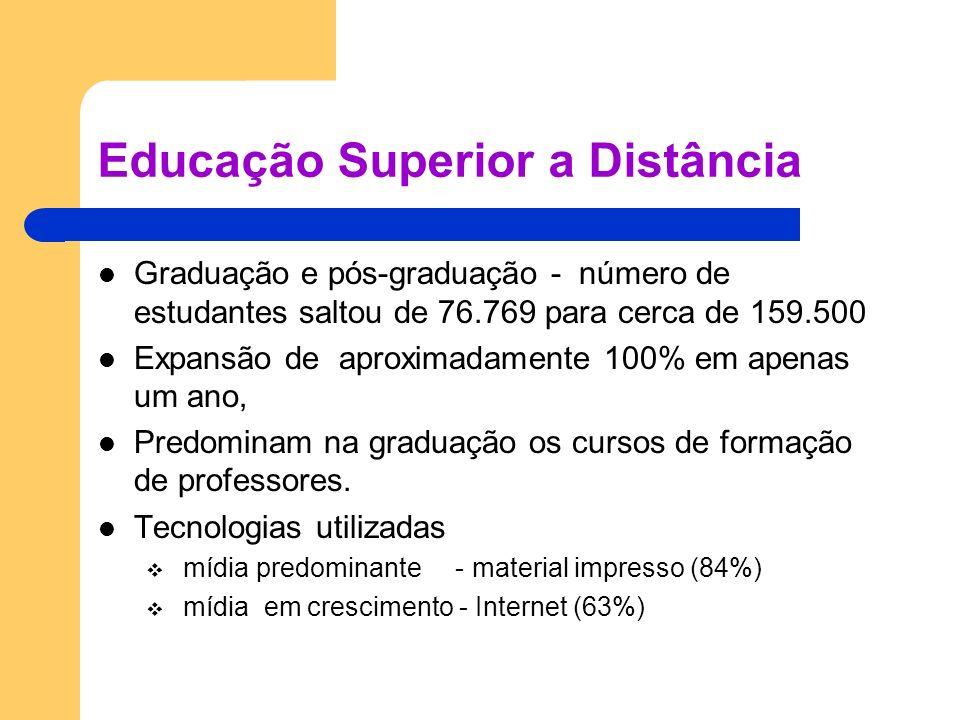 Educação Superior a Distância Graduação e pós-graduação - número de estudantes saltou de 76.769 para cerca de 159.500 Expansão de aproximadamente 100%