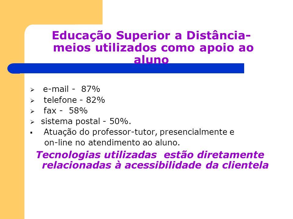 Educação Superior a Distância- meios utilizados como apoio ao aluno e-mail - 87% telefone - 82% fax - 58% sistema postal - 50%. Atuação do professor-t