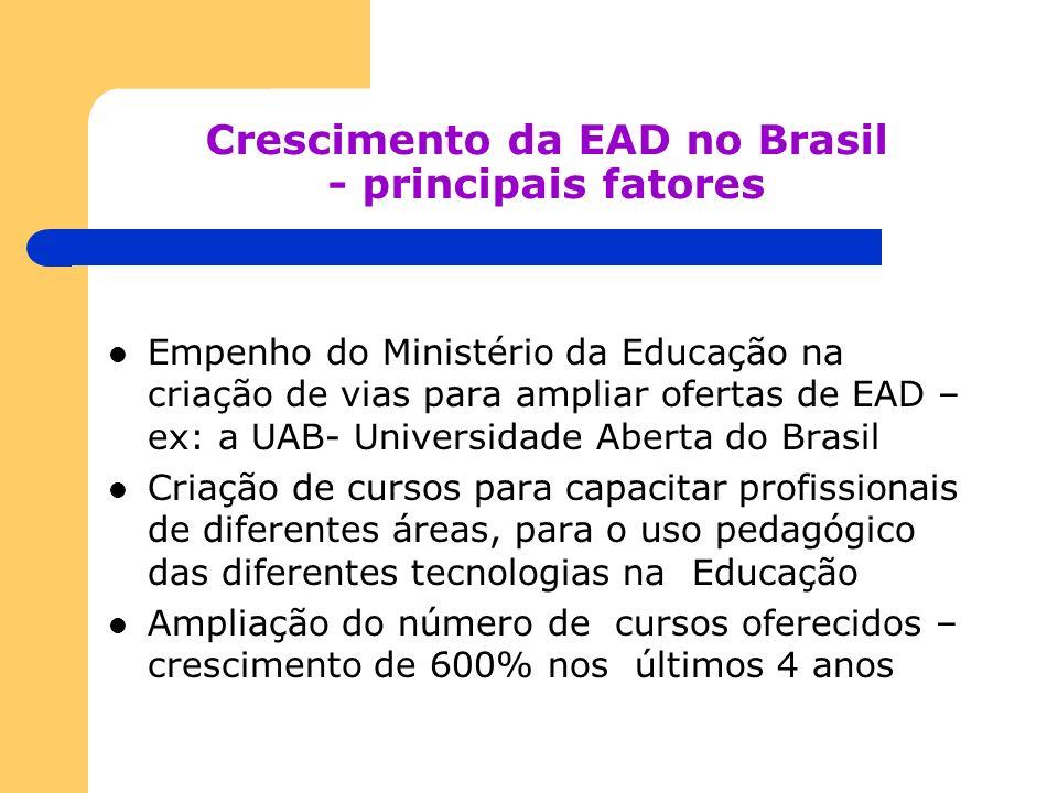 Crescimento da EAD no Brasil - principais fatores Empenho do Ministério da Educação na criação de vias para ampliar ofertas de EAD – ex: a UAB- Univer