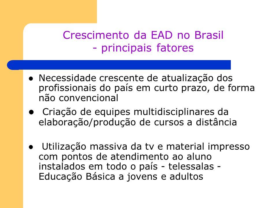 Crescimento da EAD no Brasil - principais fatores Necessidade crescente de atualização dos profissionais do país em curto prazo, de forma não convenci