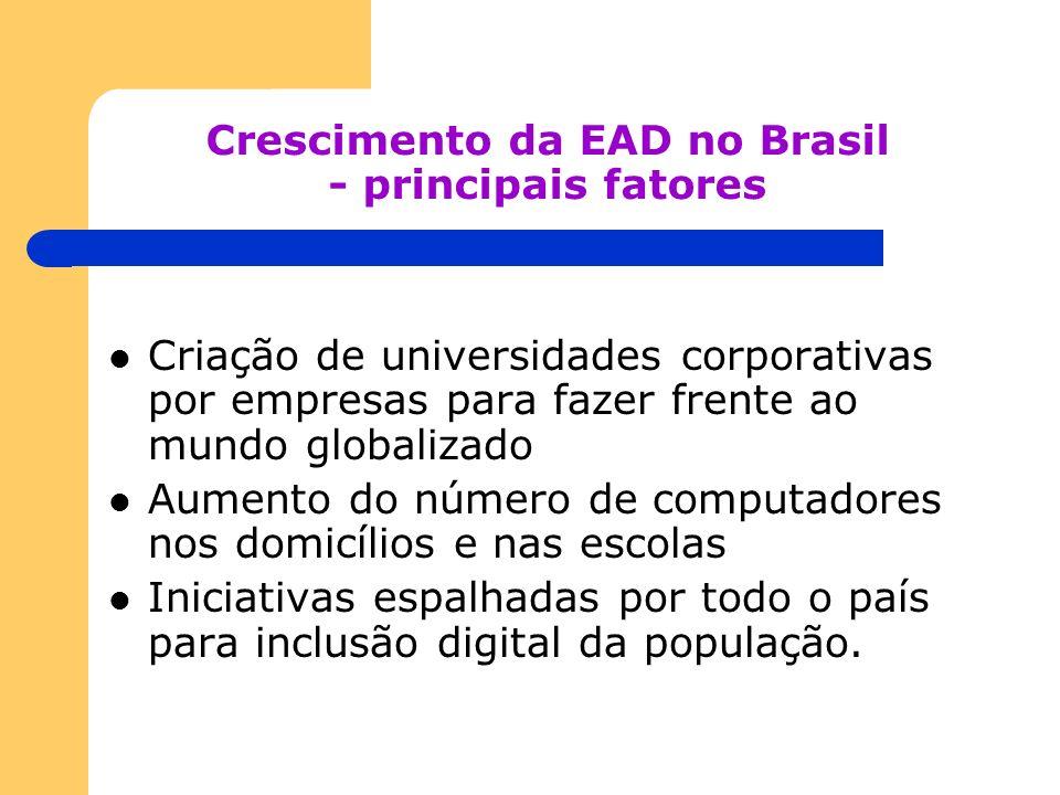 Crescimento da EAD no Brasil - principais fatores Criação de universidades corporativas por empresas para fazer frente ao mundo globalizado Aumento do