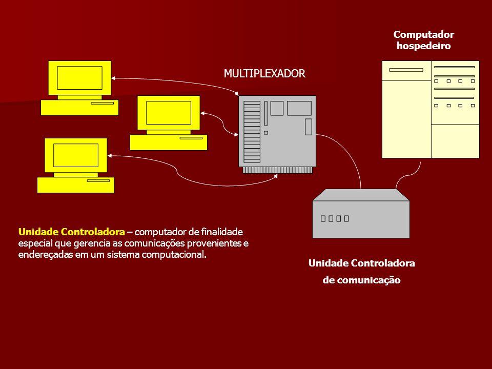 MULTIPLEXADOR Unidade Controladora de comunicação Computador hospedeiro Unidade Controladora – computador de finalidade especial que gerencia as comun
