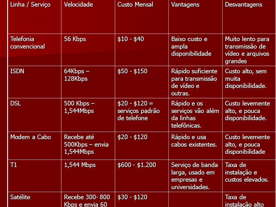 Linha / Serviço Velocidade Custo Mensal VantagensDesvantagens Telefonia convencional 56 Kbps $10 - $40 Baixo custo e ampla disponibilidade Muito lento