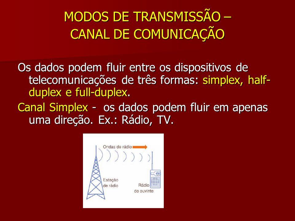 MODOS DE TRANSMISSÃO – CANAL DE COMUNICAÇÃO Os dados podem fluir entre os dispositivos de telecomunicações de três formas: simplex, half- duplex e ful