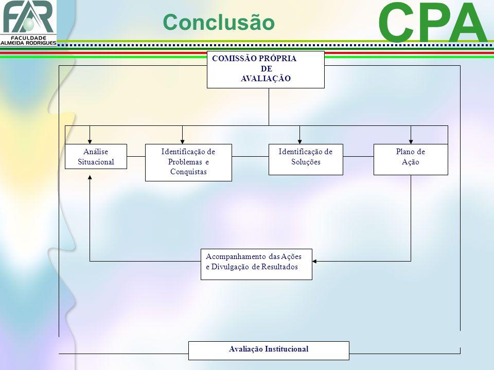 CPA Conclusão Avaliação Institucional Análise Situacional Identificação de Problemas e Conquistas Identificação de Soluções Plano de Ação Acompanhamento das Ações e Divulgação de Resultados COMISSÃO PRÓPRIA DE AVALIAÇÃO