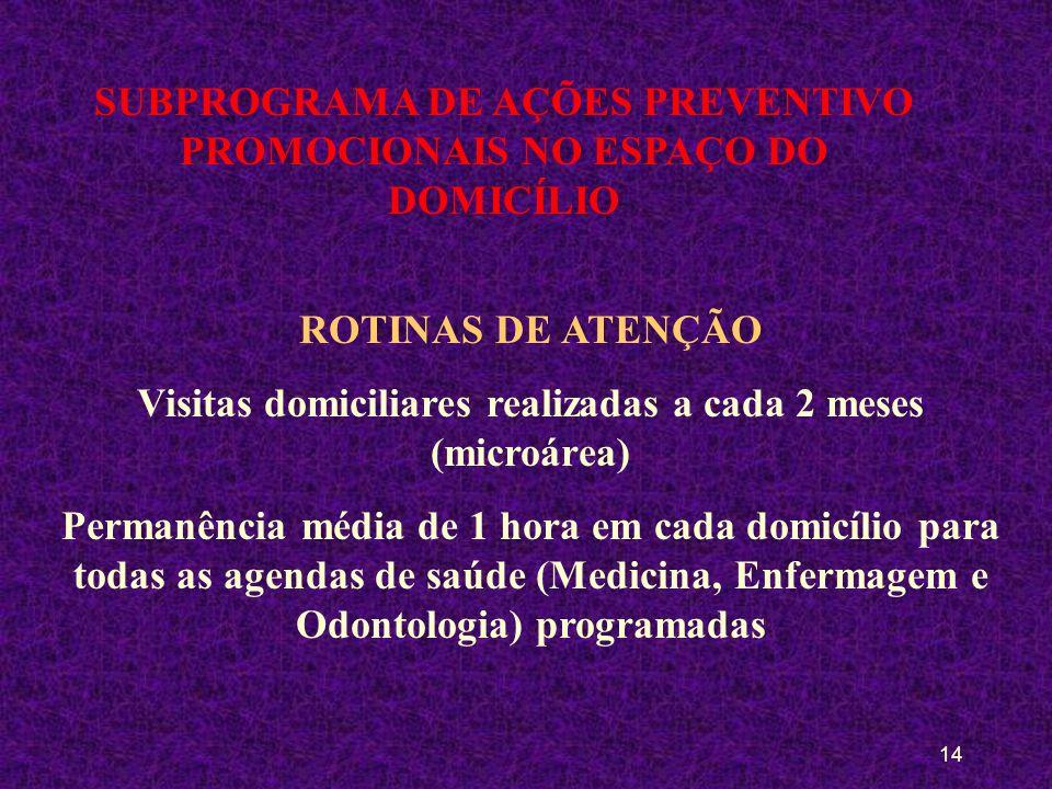 13 SUBPROGRAMA DE AÇÕES PREVENTIVO PROMOCIONAIS NO ESPAÇO DO DOMICÍLIAR ROTINAS DE ATENÇÃO Agenda de procedimentos das áreas da medicina e da enfermag