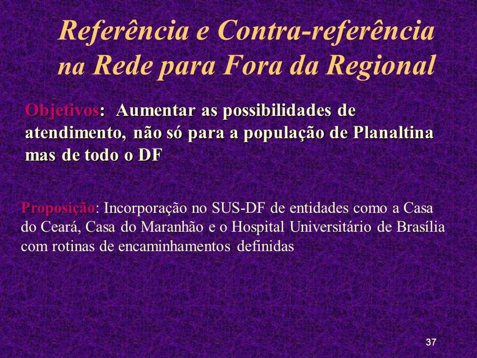 36 Referência e Contra-referência na Rede para Fora da Regional Gratuitas Sarah* Gaaac Referências fora doSUS Referências fora do SUS Não gratuitas ABO FOPLAC Casa do Ceará Casa do Maranhão