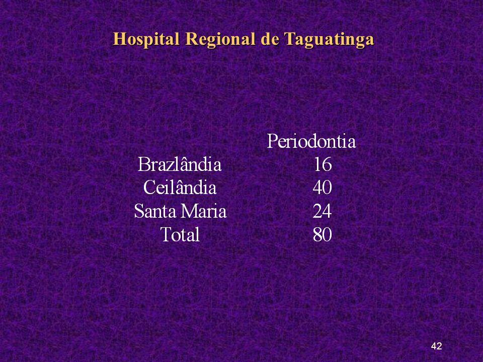 41 Hospital Regional de Taguatinga População AlvoPopulação Alvo: Toda a população do DF e também de outros Estados Natureza das PráticasNatureza das Práticas: Cirurgia de média complexidade (biópsia e exodontia seriada, cirurgia periodontal) alta complexidade (traumatologia) e atendimentos de urgência e emergência (drenagem de abscessos, pulpotomia, pulpectomia).