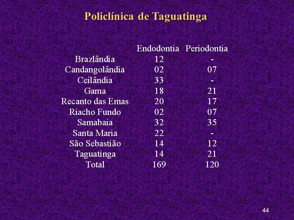 43 Policlínica de Taguatinga População AlvoPopulação Alvo: Diferenciado para endodontia e periodontia (tabela) Natureza das PráticasNatureza das Práticas: Endodontia, periodontia Mecanismo de acessoMecanismo de acesso: Encaminhamentos (PSC e CS) Endodontia e periodontiaEndodontia e periodontia: Através da guia de consulta (PSC e CS) Rotinas de Atenção e volume de AtendimentoRotinas de Atenção e volume de Atendimento : PeriodontiaPeriodontia: 120 vagas por mês EndodontiaEndodontia: 169 vagas por mês