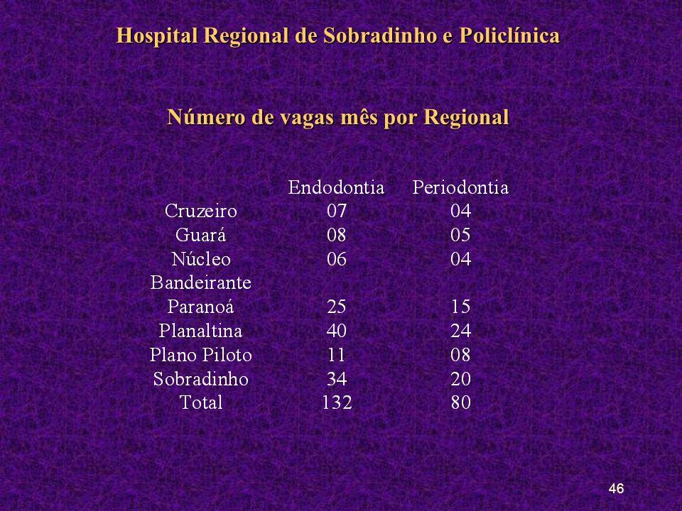 45 Hospital Regional de Sobradinho e Policlínica População AlvoPopulação Alvo: Planaltina, Varjão, Paranoá, Núcleo Bandeirante, Cruzeiro, Asa norte, Lago Norte, Asa Sul e Lago Sul Natureza das PráticasNatureza das Práticas: Endodontia, exodontia, periodontia, cirúrgico e emergências Mecanismo de acessoMecanismo de acesso: Demanda livre e encaminhamentos (PSC e CS) ExodontiaExodontia: Demanda livre Endodontia e periodontiaEndodontia e periodontia: Através da guia de consulta (PSC e CS) CirúrgicoCirúrgico: Demanda livre Emergências:Emergências: GAE Rotinas de Atenção e volume de AtendimentoRotinas de Atenção e volume de Atendimento : emergências emergências: Entre os intervalos de atendimento Centro cirúgicoCentro cirúgico: Atendimento na 2ª pela manhã PeriodontiaPeriodontia: 2ª, 3ª,4ª e 6ª manhã e tarde (6 pacientes/período) ExodontiasExodontias: Atendimento 2ª e 6ª manhã e tarde (12 pacientes/período) EndodontiaEndodontia: 2ª a 6ª manhã e 2ª e 4ª a tarde 3 a 4 pac.