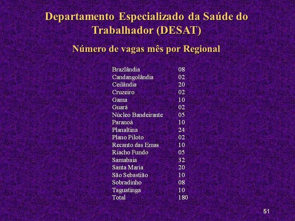 50 Departamento Especializado da Saúde do Trabalhador (DESAT) População AlvoPopulação Alvo: Pacientes encaminhados da FHDF Natureza das PráticasNature