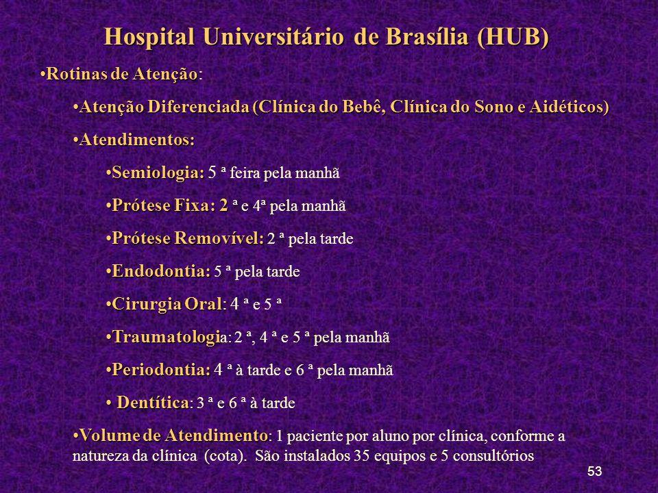 52 Hospital Universitário de Brasília (HUB) População AlvoPopulação Alvo: Demanda livre Natureza das PráticasNatureza das Práticas: Dentística, Period