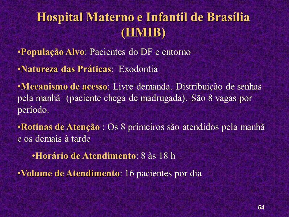 53 Hospital Universitário de Brasília (HUB) Rotinas de AtençãoRotinas de Atenção: Atenção Diferenciada (Clínica do Bebê, Clínica do Sono e Aidéticos)Atenção Diferenciada (Clínica do Bebê, Clínica do Sono e Aidéticos) Atendimentos:Atendimentos: Semiologia:Semiologia: 5 ª feira pela manhã Prótese Fixa: 2Prótese Fixa: 2 ª e 4ª pela manhã Prótese Removível:Prótese Removível: 2 ª pela tarde Endodontia:Endodontia: 5 ª pela tarde Cirurgia OralCirurgia Oral: 4 ª e 5 ª TraumatologiTraumatologi a: 2 ª, 4 ª e 5 ª pela manhã Periodontia:Periodontia: 4 ª à tarde e 6 ª pela manhã Dentítica Dentítica : 3 ª e 6 ª à tarde Volume de AtendimentoVolume de Atendimento : 1 paciente por aluno por clínica, conforme a natureza da clínica (cota).