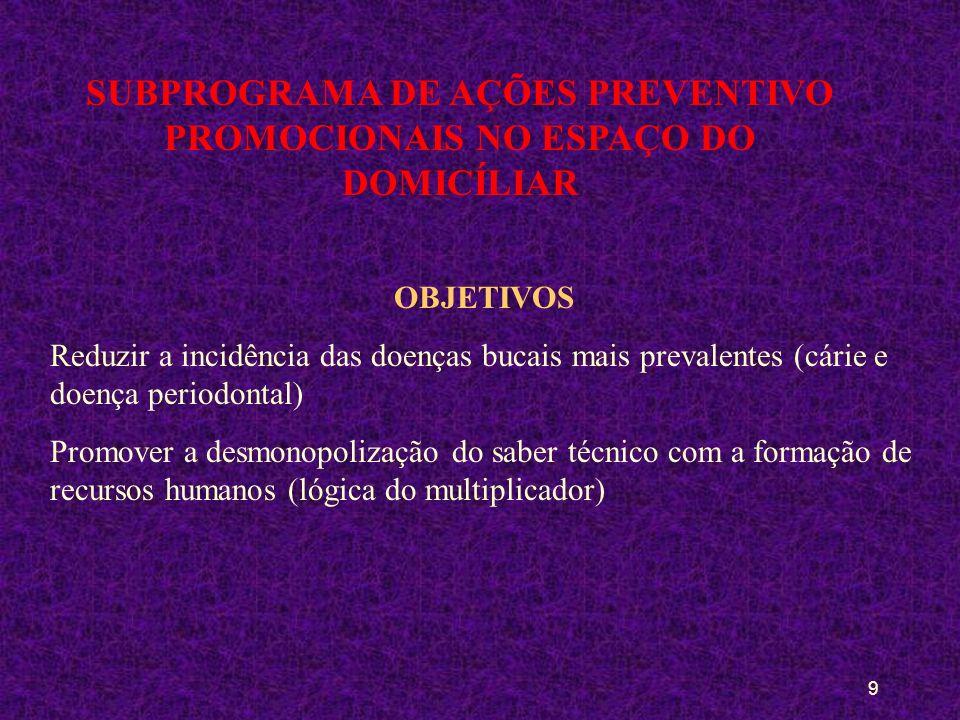 8 SUBPROGRAMA DE AÇÕES PREVENTIVO PROMOCIONAIS NO ESPAÇO DO DOMICÍLIAR