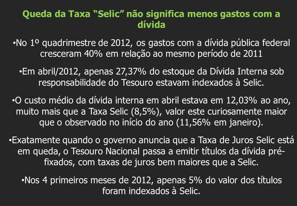 Queda da Taxa Selic não significa menos gastos com a dívida No 1º quadrimestre de 2012, os gastos com a dívida pública federal cresceram 40% em relação ao mesmo período de 2011 Em abril/2012, apenas 27,37% do estoque da Dívida Interna sob responsabilidade do Tesouro estavam indexados à Selic.