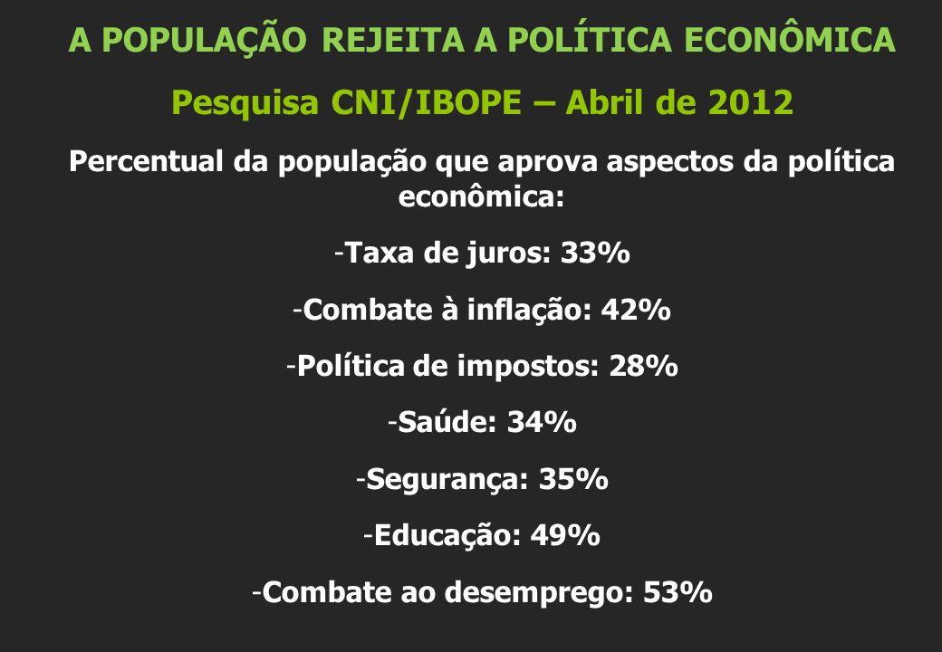 A POPULAÇÃO REJEITA A POLÍTICA ECONÔMICA Pesquisa CNI/IBOPE – Abril de 2012 Percentual da população que aprova aspectos da política econômica: -Taxa de juros: 33% -Combate à inflação: 42% -Política de impostos: 28% -Saúde: 34% -Segurança: 35% -Educação: 49% -Combate ao desemprego: 53%