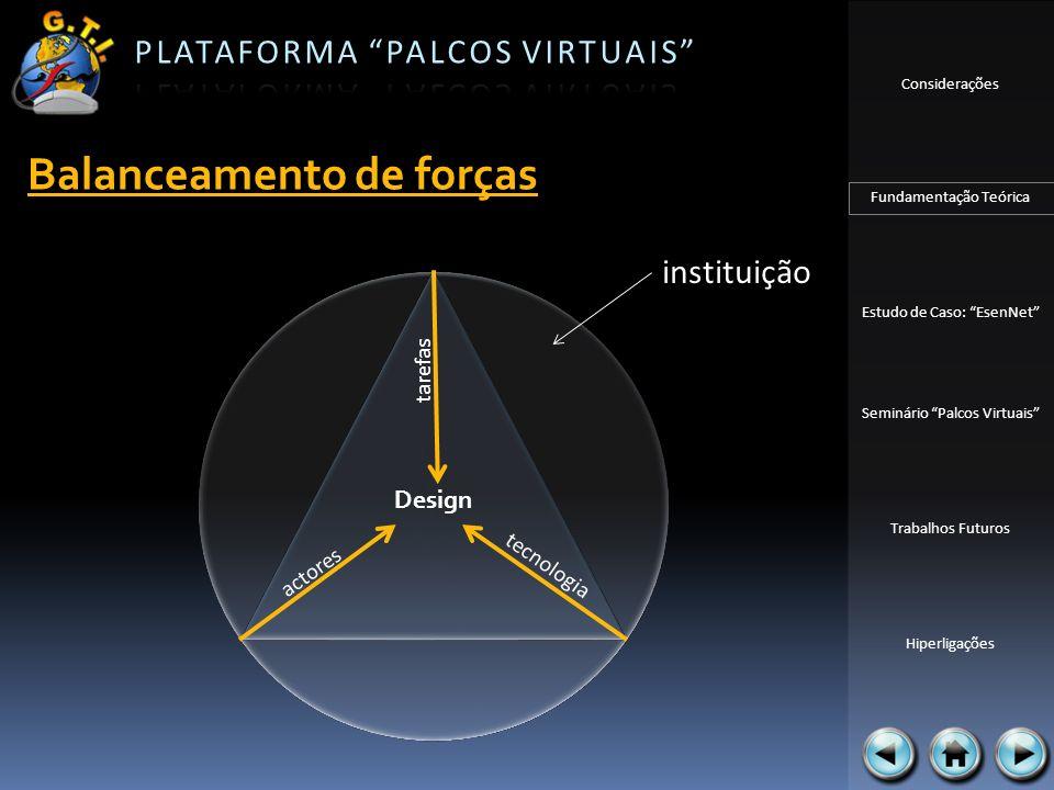 Considerações Fundamentação Teórica Estudo de Caso: EsenNet Seminário Palcos Virtuais Trabalhos Futuros Hiperligações Balanceamento de forças Design t