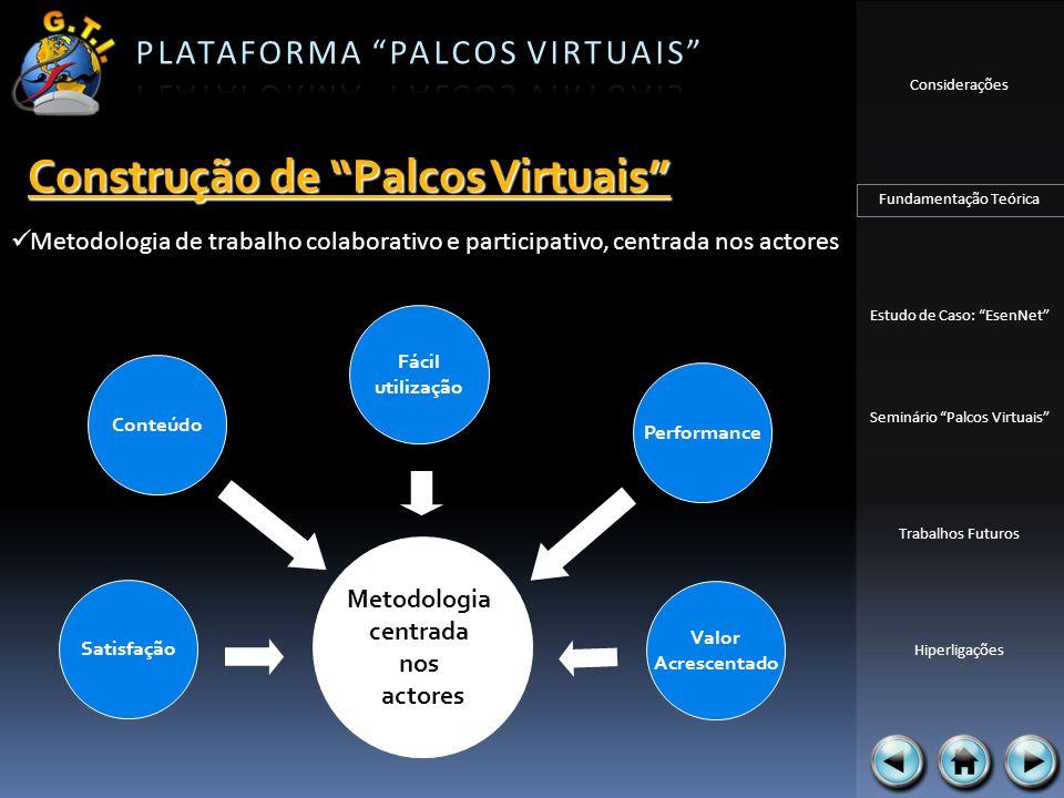 Considerações Fundamentação Teórica Estudo de Caso: EsenNet Seminário Palcos Virtuais Trabalhos Futuros Hiperligações DESENHO PROTÓTIPO AVALIAÇÃO PROCESSOITERACTIVO Participação ao nível da concepção