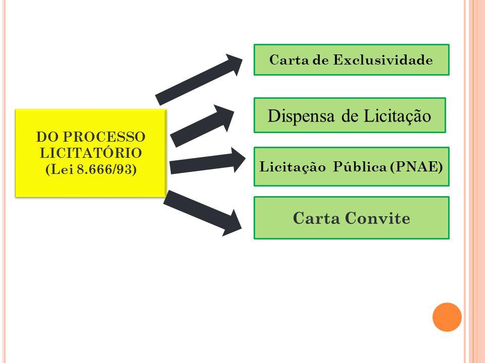 Carta de Exclusividade DO PROCESSO LICITATÓRIO (Lei 8.666/93) DO PROCESSO LICITATÓRIO (Lei 8.666/93) Carta Convite Dispensa de Licitação Licitação Pública (PNAE)