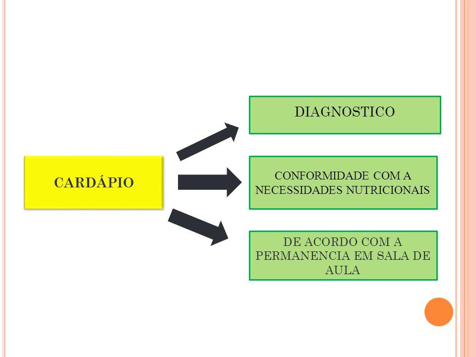 DIAGNOSTICO CARDÁPIO DE ACORDO COM A PERMANENCIA EM SALA DE AULA CONFORMIDADE COM A NECESSIDADES NUTRICIONAIS