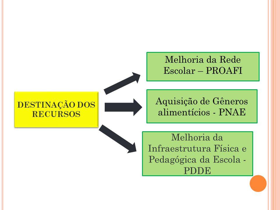 Melhoria da Rede Escolar – PROAFI DESTINAÇÃO DOS RECURSOS Melhoria da Infraestrutura Física e Pedagógica da Escola - PDDE Aquisição de Gêneros alimentícios - PNAE