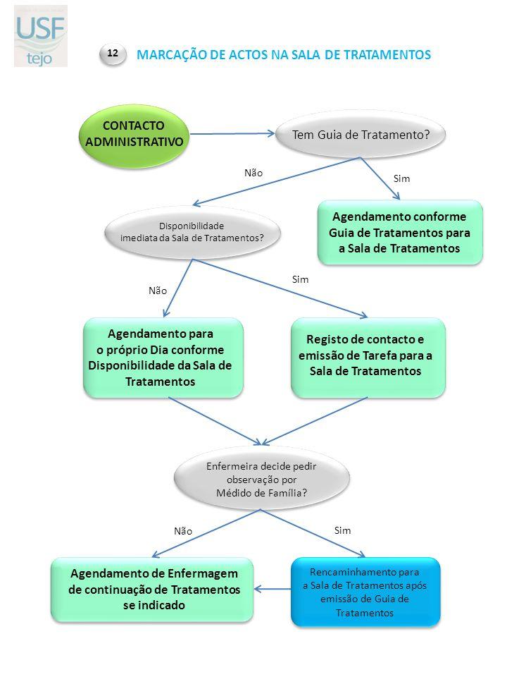 CONTACTO ADMINISTRATIVO MARCAÇÃO DE ACTOS NA SALA DE TRATAMENTOS 12 Rencaminhamento para a Sala de Tratamentos após emissão de Guia de Tratamentos Age
