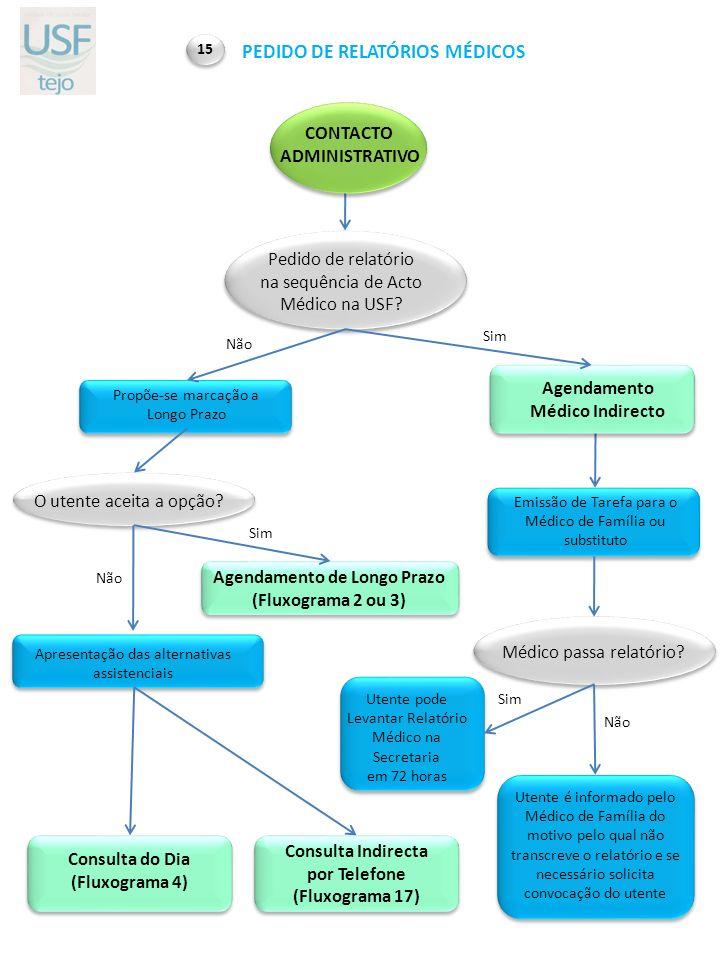 CONTACTO ADMINISTRATIVO PEDIDO DE RELATÓRIOS MÉDICOS 15 Propõe-se marcação a Longo Prazo Consulta do Dia (Fluxograma 4) Pedido de relatório na sequênc