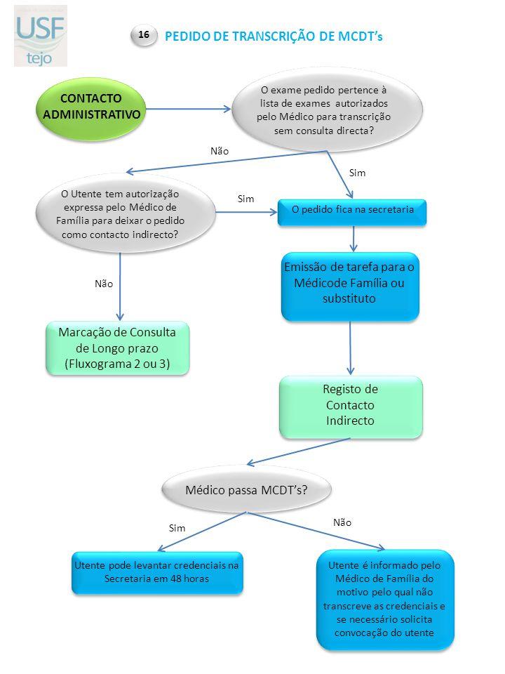 CONTACTO ADMINISTRATIVO O pedido fica na secretaria Marcação de Consulta de Longo prazo (Fluxograma 2 ou 3) O exame pedido pertence à lista de exames