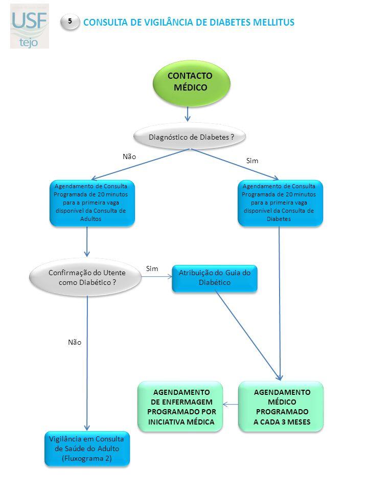 Confirmação do Utente como Diabético ? AGENDAMENTO MÉDICO PROGRAMADO A CADA 3 MESES Atribuição do Guia do Diabético CONTACTO MÉDICO Agendamento de Con