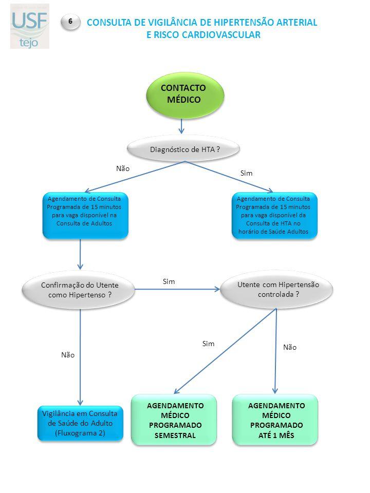 Confirmação do Utente como Hipertenso ? AGENDAMENTO MÉDICO PROGRAMADO ATÉ 1 MÊS CONTACTO MÉDICO Agendamento de Consulta Programada de 15 minutos para