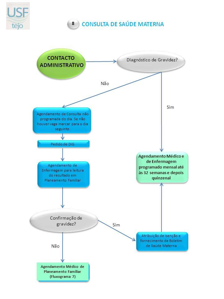 CONTACTO ADMINISTRATIVO Não Sim CONSULTA DE SAÚDE MATERNA 8 Diagnóstico de Gravidez? Agendamento de Consulta não programada do dia. Se não houver vaga