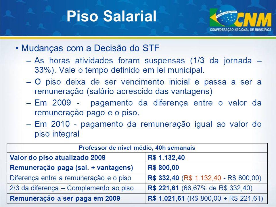 Mudanças com a Decisão do STF –As horas atividades foram suspensas (1/3 da jornada – 33%). Vale o tempo definido em lei municipal. –O piso deixa de se