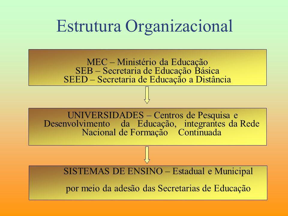 MEC – Ministério da Educação SEB – Secretaria de Educação Básica SEED – Secretaria de Educação a Distância UNIVERSIDADES – Centros de Pesquisa e Desen