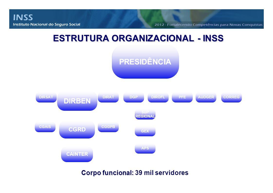 ESTRUTURA ORGANIZACIONAL - INSS ESTRUTURA ORGANIZACIONAL - INSS PRESIDÊNCIA DIRSAT DIRBEN DIRATDGPCORREGAUDGERPFE DIROFL APS GEX SUP REGIONAL CGRD CAI