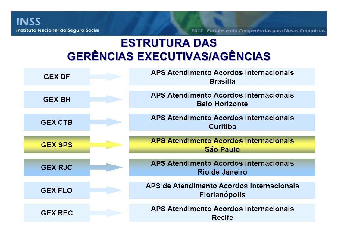 APS Atendimento Acordos Internacionais Brasília GEX DF GEX REC GEX FLO GEX RJC GEX SPS GEX CTB GEX BH APS Atendimento Acordos Internacionais Belo Hori