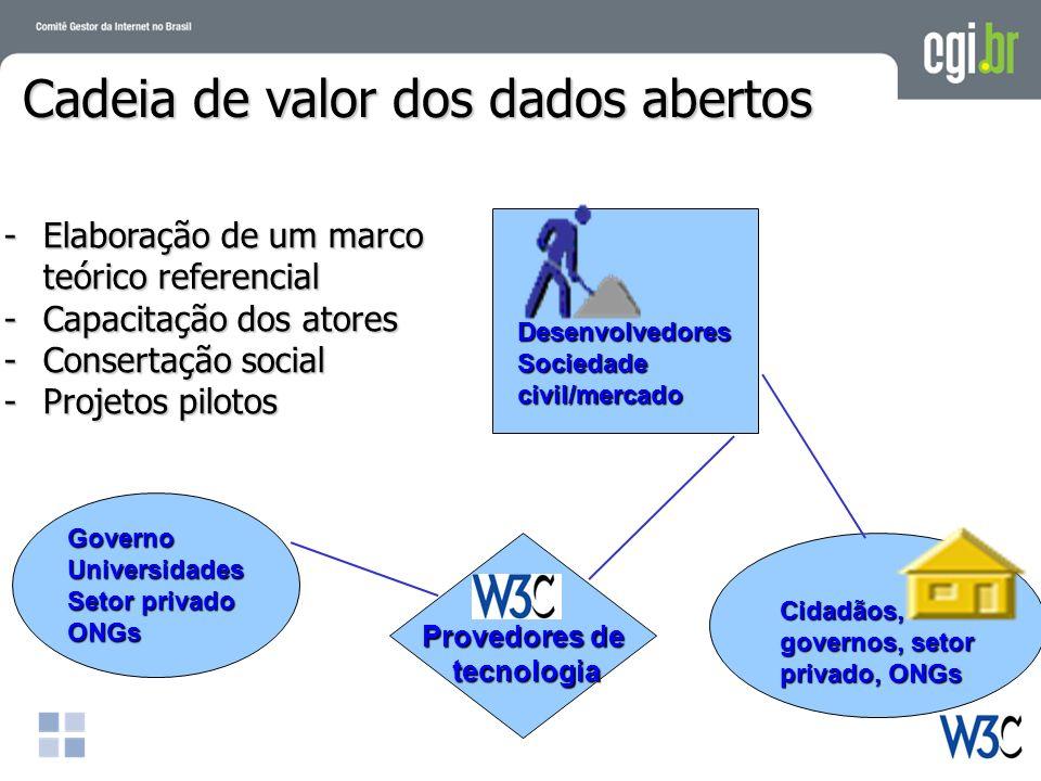 Provedores de tecnologia tecnologia Desenvolvedores Sociedade civil/mercado Cidadãos, governos, setor privado, ONGs Cadeia de valor dos dados abertos -Elaboração de um marco teórico referencial -Capacitação dos atores -Consertação social -Projetos pilotos GovernoUniversidades Setor privado ONGs