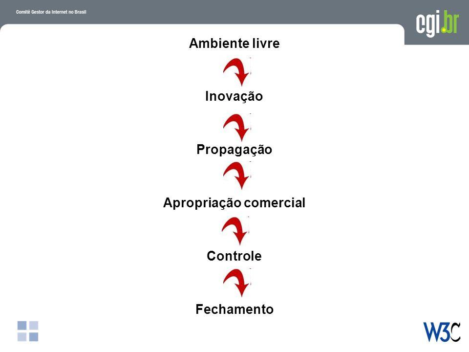Ambiente livre Inovação Propagação Apropriação comercial Controle Fechamento