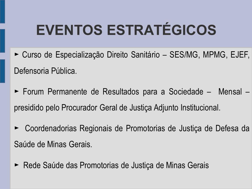 EVENTOS ESTRATÉGICOS Curso de Especialização Direito Sanitário – SES/MG, MPMG, EJEF, Defensoria Pública. Forum Permanente de Resultados para a Socieda