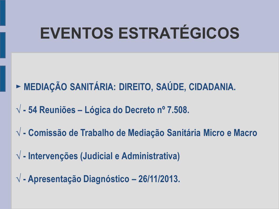 EVENTOS ESTRATÉGICOS MEDIAÇÃO SANITÁRIA: DIREITO, SAÚDE, CIDADANIA. - 54 Reuniões – Lógica do Decreto nº 7.508. - Comissão de Trabalho de Mediação San