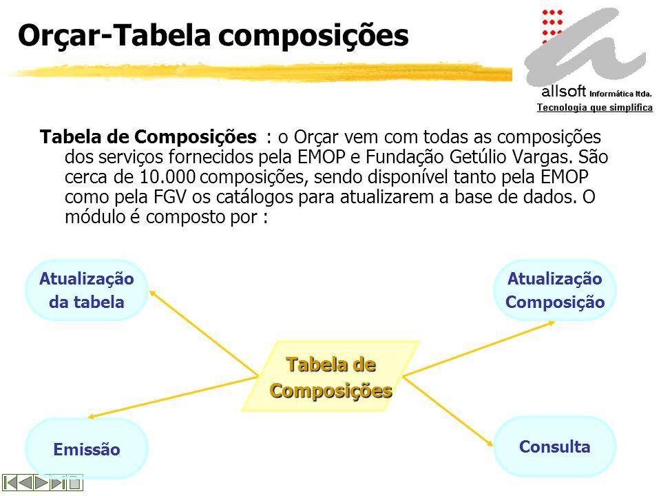 Orçar - Tabela elementares Tabela de Elementares : o Orçar já vem carregado com os catálogos de itens elementares da EMOP e da FGV que comporão as com