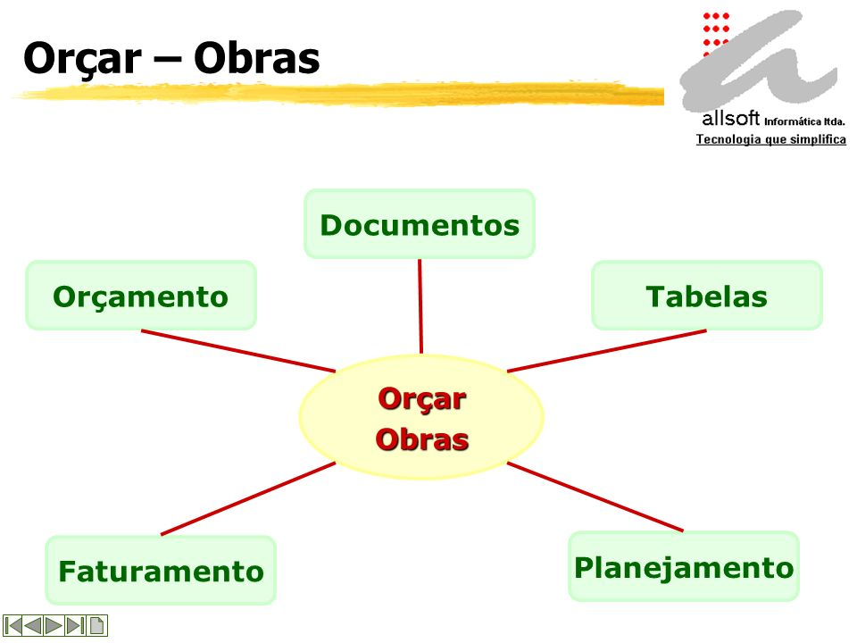 Orçar - Introdução Gestão Campo O software Orçar foi desenvolvido para proporcionar a integração e o controle de todos os passos de uma obra. Composto