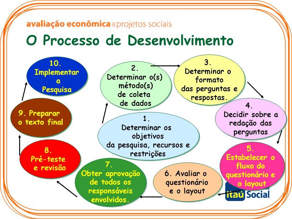 O Processo de Desenvolvimento 10. Implementar a Pesquisa 10. Implementar a Pesquisa 9. Preparar o texto final 9. Preparar o texto final 8. Pré-teste e