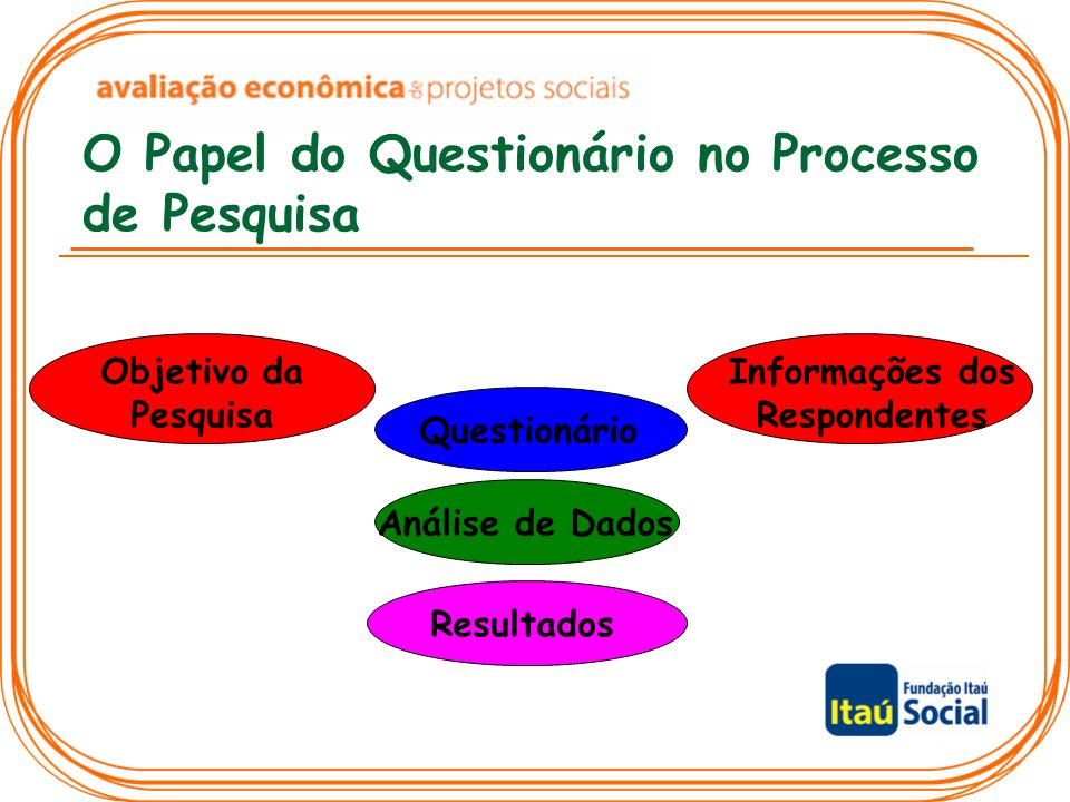O Papel do Questionário no Processo de Pesquisa Objetivo da Pesquisa Informações dos Respondentes Questionário Análise de Dados Resultados